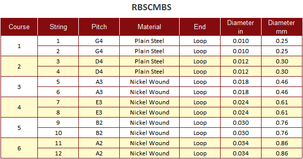 RBSCMBS String Chart