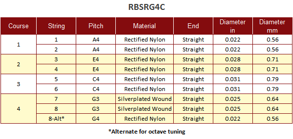 RBSRG4C String Chart