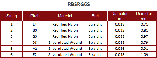 RBSRG6S String Chart